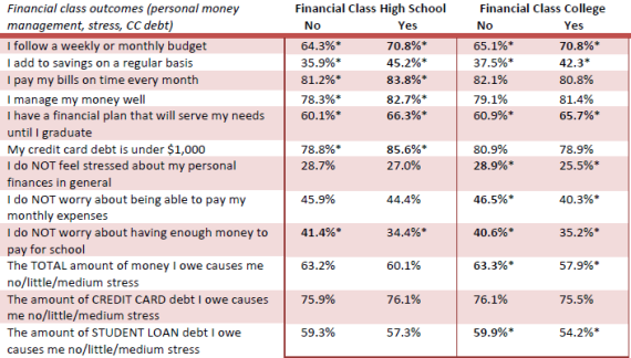 Financial Literacy effect on College Student Financial Stress